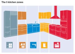 Kuchynské zóny